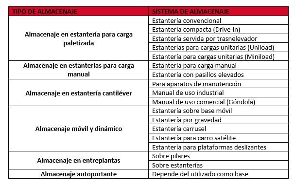 Soluciones de almacenaje estanter as industriales ii - Soluciones de almacenaje ...